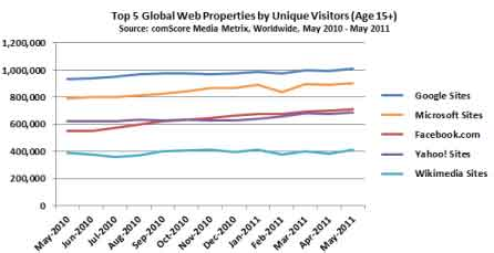 Google Traffic and Visitors Count